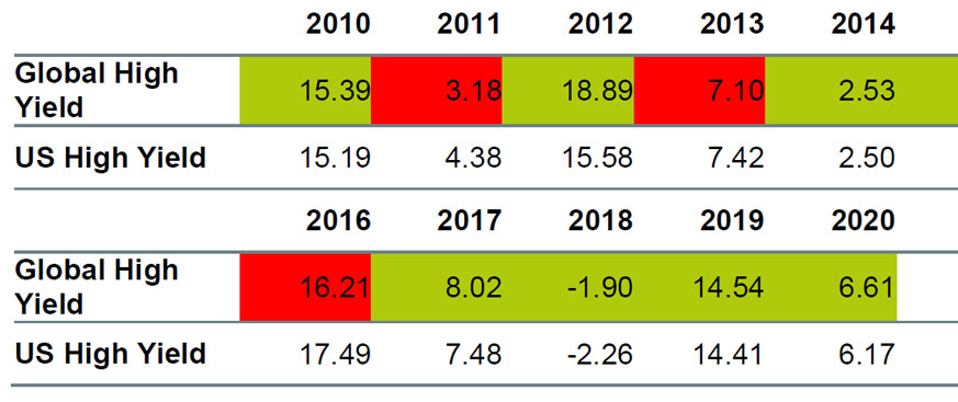 Chart showing global high yield from 2010 through 2020