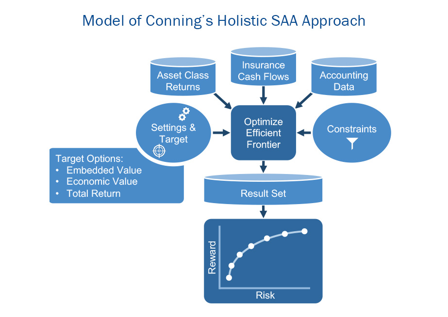 Model of Conning's Holistic SAA Approach