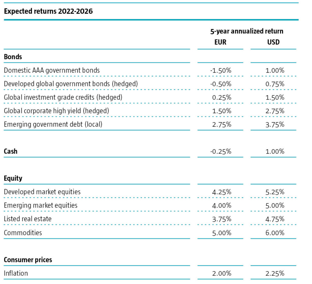 5 Year Expected Returns table