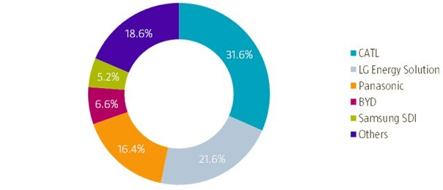 Market-share-of-top-five-battery-makers pie chart